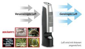 newgen medicals Hocheffektiver Luftreiniger mit Ionisator-Technik PLATZ 4